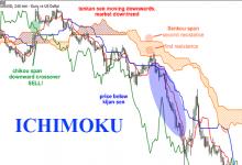 Photo of Bài 25:Ichimoku là gì? Hướng dẫn cách giao dịch với Ichimoku