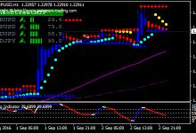 Photo of Chiến lược giao dịch forex sử dụng biểu đồ Renko